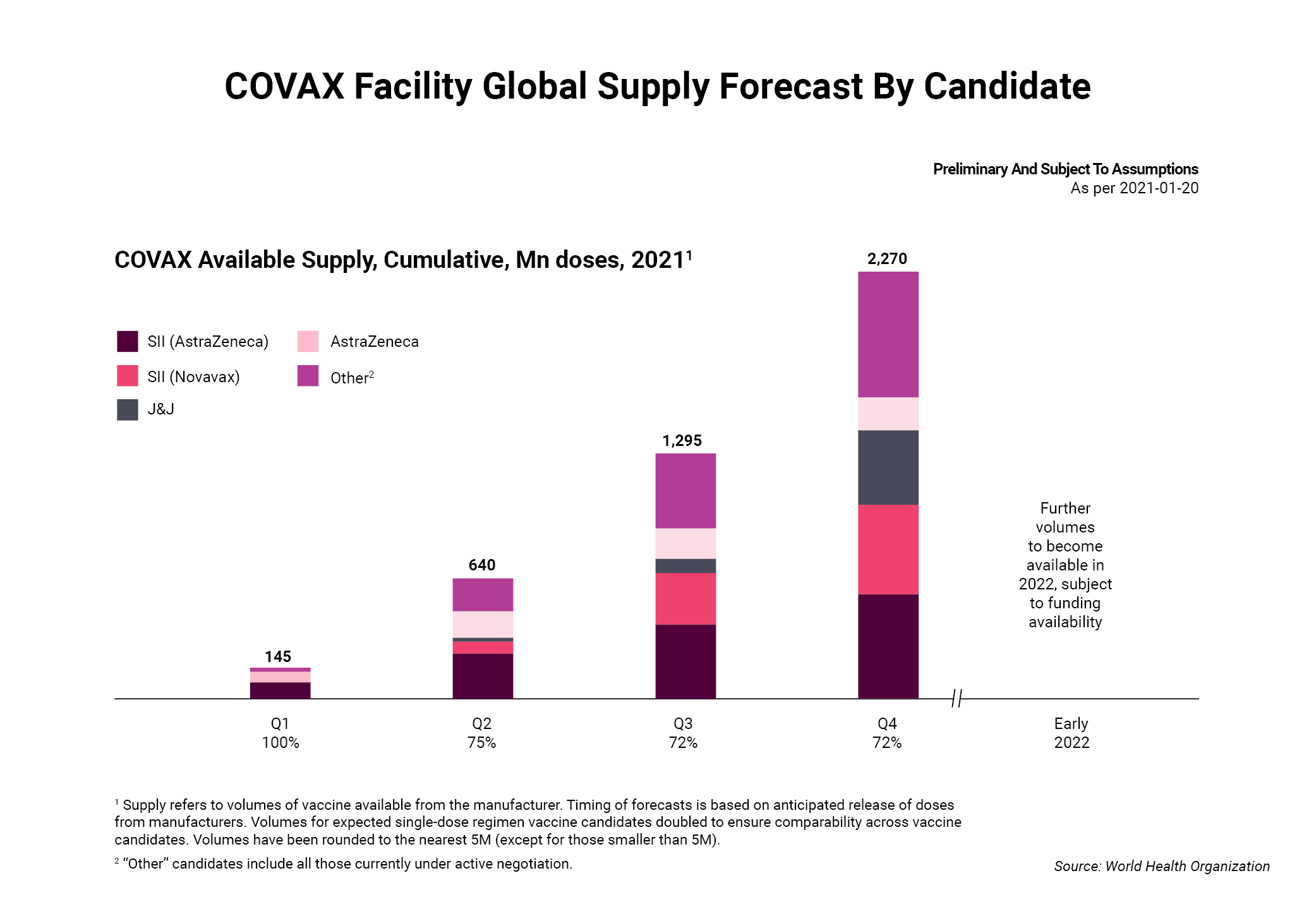 COVAX Facility Global Supply Forecast By Candidate